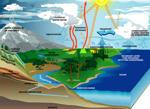 Περιβάλλον Ι (Εισαγωγή στην Επιστήμη και Τεχνολογία του Περιβάλλοντος)